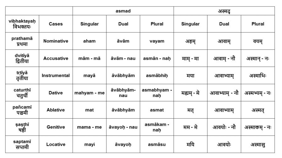 Lesson 9 – Pronouns, Relatives and Numerals | our sanskrit