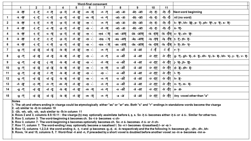 consonant-sandhis