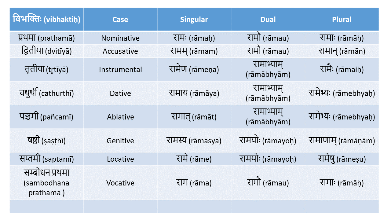 Lesson 2 – Declension | our sanskrit