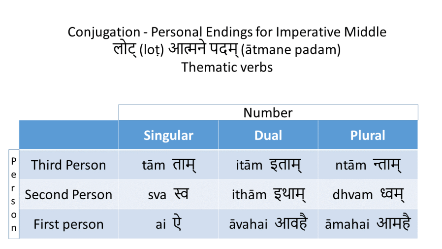 Lesson 10 – The Imperative and the Optative | our sanskrit